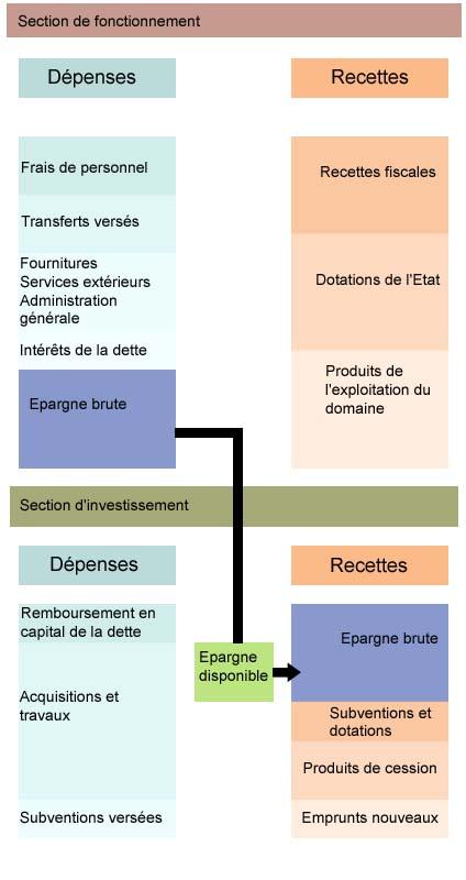 https://www.mairie-sanvigneslesmines.fr/images/municipal/budget2.jpg